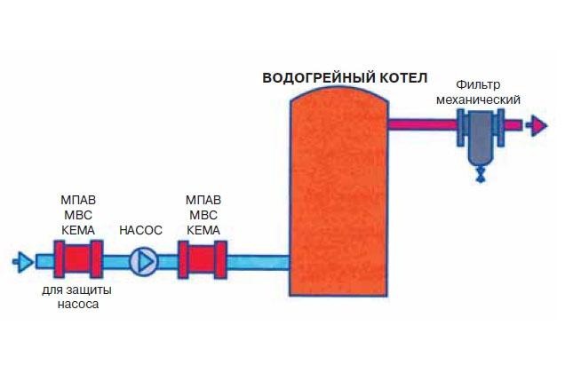 Применение МПАВ МВС КЕМА для защиты водогрейных котлов и насосов
