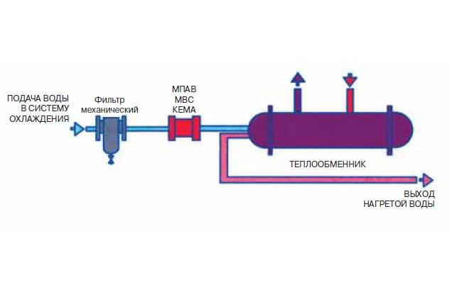 Применение МПАВ МВС КЕМА для защиты водонагревателей