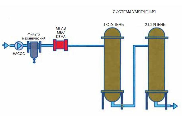 Применение МПАВ МВС КЕМА с системой химводоподготовки