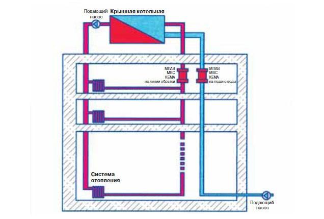 Применение МПАВ МВС КЕМА для защиты от накипи миникотельных и крышных котельных