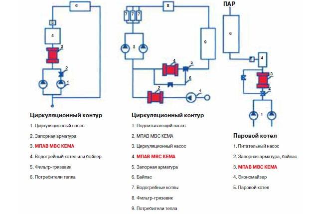 Применение МПАВ МВС КЕМА в циркуляционном контуре и паровом котле