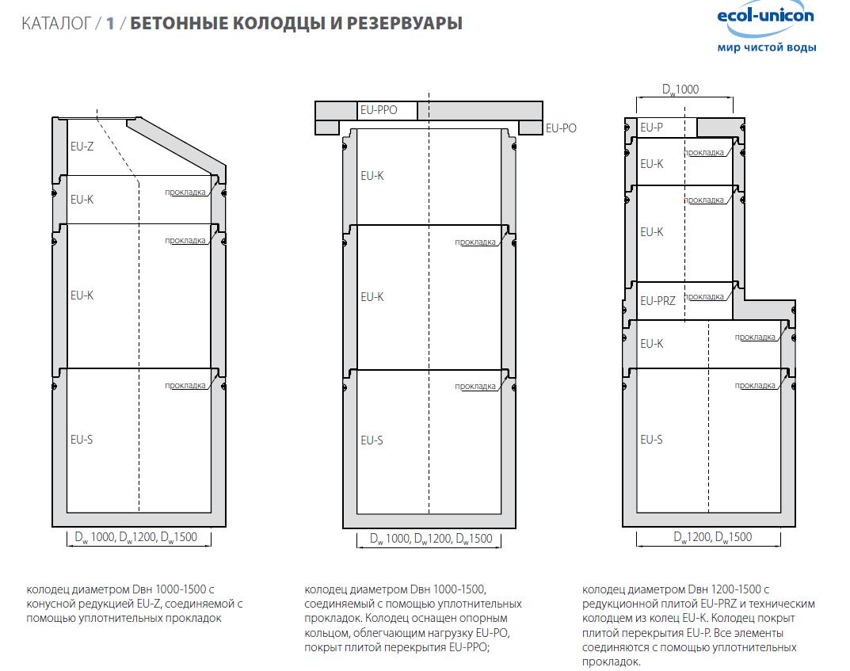 Размеры - бетонные колодцы и резервуары