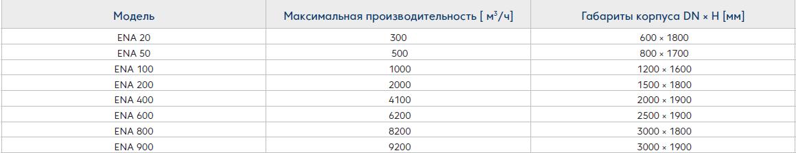 Фильтры ENA -модели